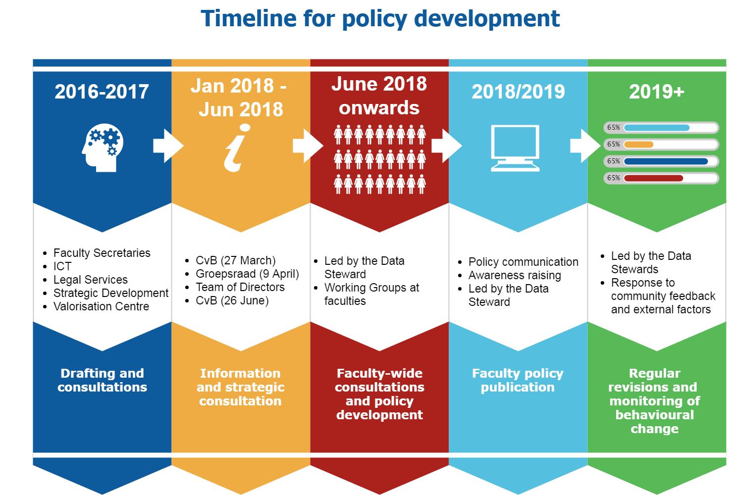 20180628 Policy development timeline