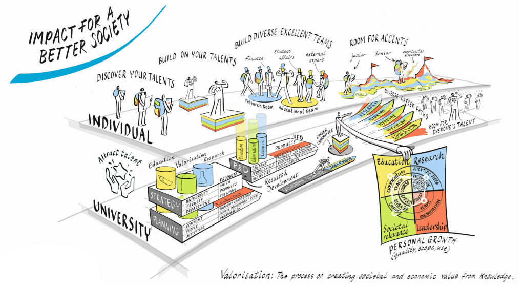 Illustration to depict the individual and university paths to impact for a better society. Individuals can discover your talents, build on your talents, build diverse excellent teams and have room for accents. The university can attract talent, have strategy and planning, recognise diverse career paths and facilitate personal growth in education, research, societal relevance and leadership.
